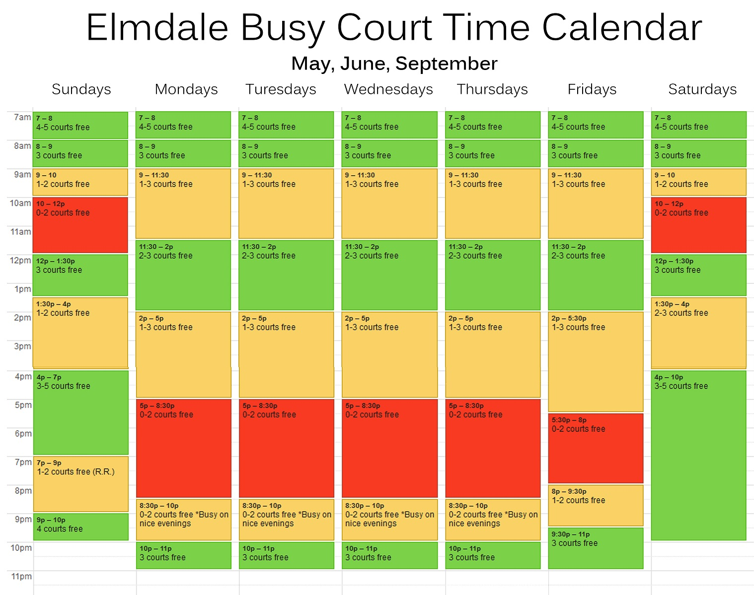 Busy times May June Sept